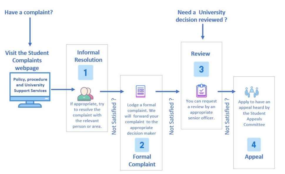Student complaints and appeals - Flinders University Students
